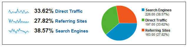 The three primary components of website traffic